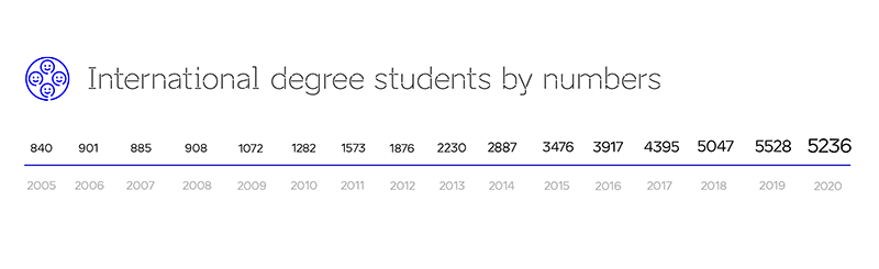 international degree students by numbers